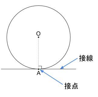中学数学・高校受験chu-su- 円と接線 図01
