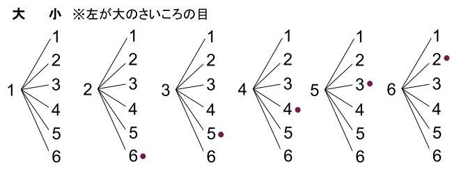 中学数学・高校受験chu-su- 確率 さいころ 和8 樹形図