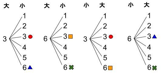 中学数学・高校受験chu-su- 確率 さいころ 積3 樹形図2