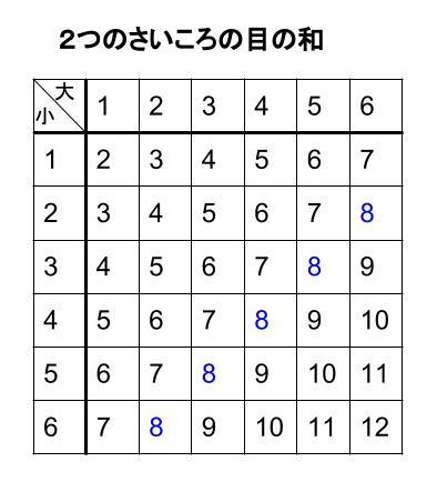 中学数学・高校受験chu-su- 確率 さいころ 和8 表