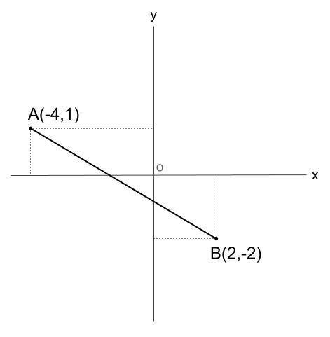 中学数学・高校受験chu-su- 座標平面 三平方の定理 図1