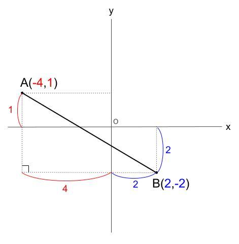 中学数学・高校受験chu-su- 座標平面 三平方の定理 図2