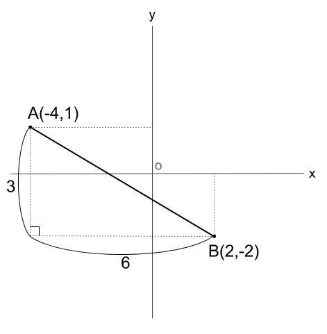 中学数学・高校受験chu-su- 座標平面 三平方の定理 図3