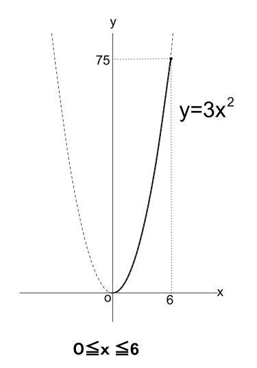 中学数学・高校受験chu-su- 2乗に比例 動点 1-4-2