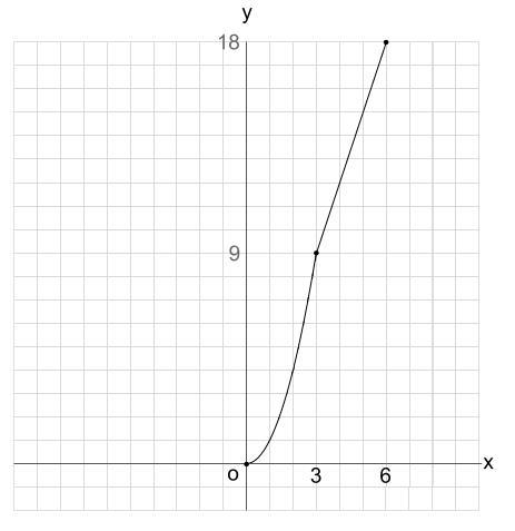 中学数学・高校受験chu-su- 2乗に比例 動点2 グラフ