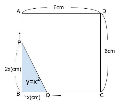 中学数学・高校受験chu-su- 2乗に比例 動点2-2