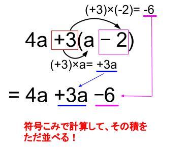 中学数学・高校受験chu-su- 分配法則 図2-1