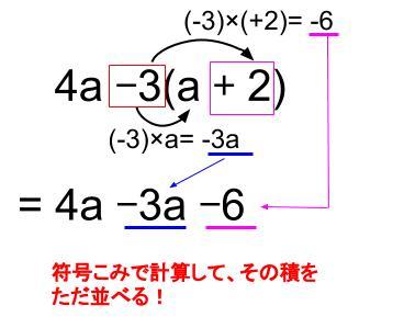 中学数学・高校受験chu-su- 分配法則 図2-2
