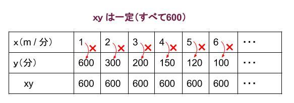 中学数学・高校受験chu-su- 反比例 図2