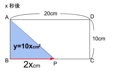 中学数学・高校受験chu-su- 比例 動点 図4