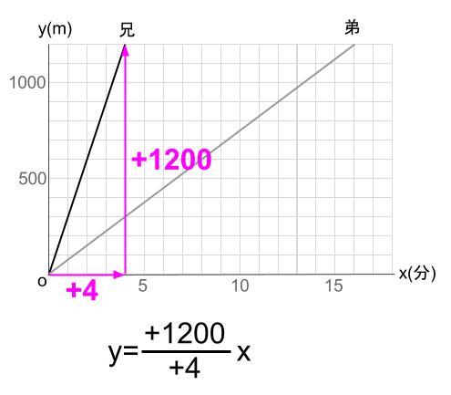 中学数学・高校受験chu-su- 比例 速さの具体例 図2