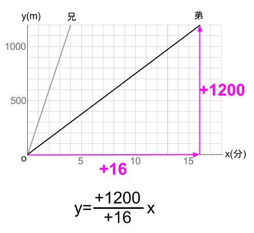 中学数学・高校受験chu-su- 比例 速さの具体例 図3