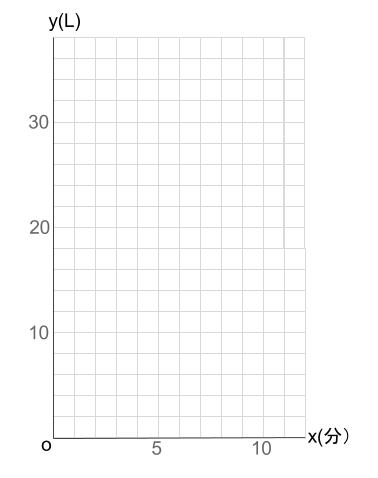 中学数学・高校受験chu-su- 比例 水そうの具体例 図1