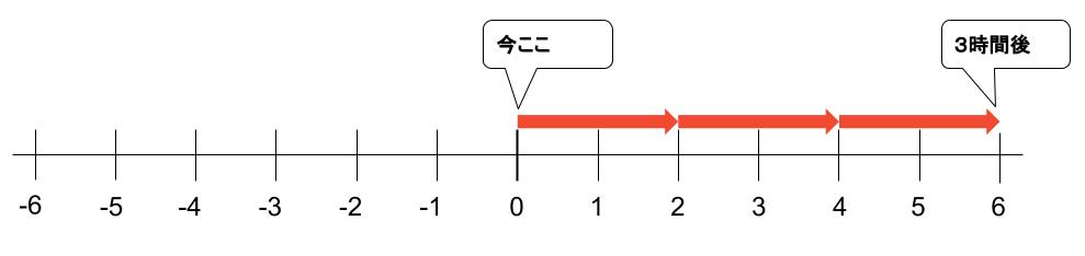 中学数学・高校受験chu-su- なぜ負の数の積 図1