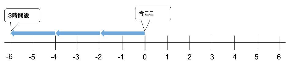 中学数学・高校受験chu-su- なぜ負の数の積 図2