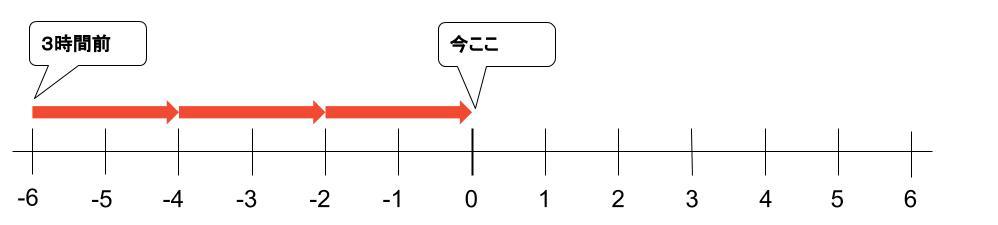 中学数学・高校受験chu-su- なぜ負の数の積 図3