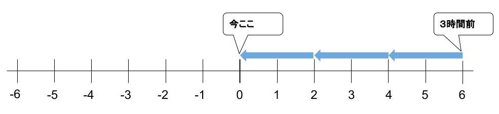 中学数学・高校受験chu-su- なぜ負の数の積 図4-2