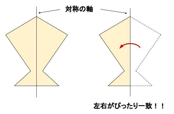 中学数学・高校受験chu-su- 線対称 図1