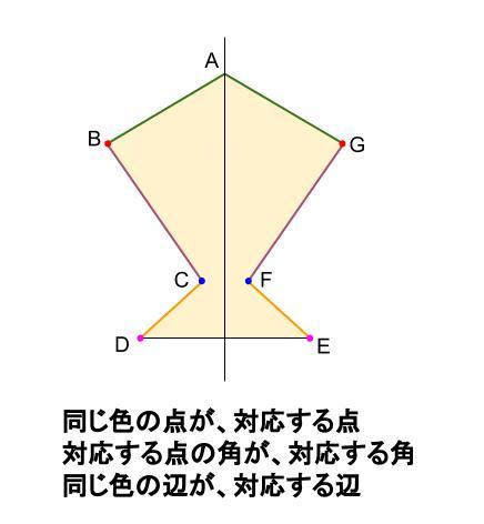 中学数学・高校受験chu-su- 線対称 図2