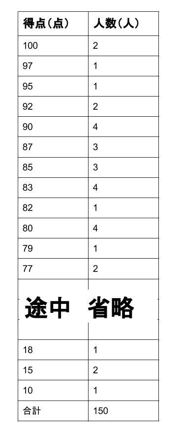 中学数学・高校受験chu-su- 資料の整理 表1