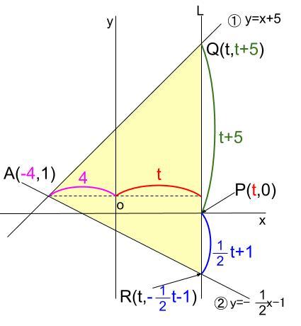 中学数学・高校受験chu-su- 一次関数と三角形の面積 図3