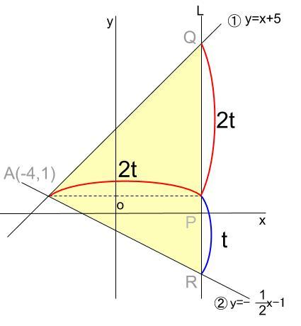 中学数学・高校受験chu-su- 一次関数と三角形の面積 図4
