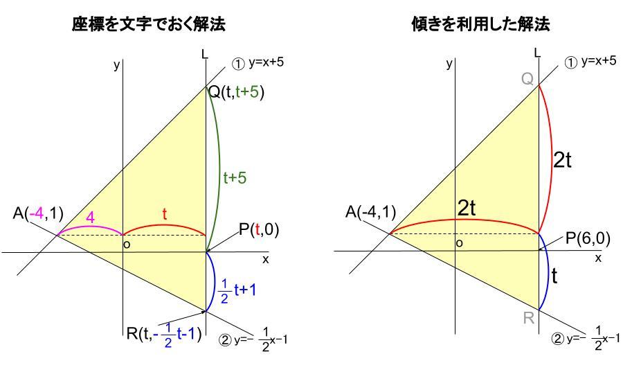 中学数学・高校受験chu-su- 一次関数と三角形の面積 図6