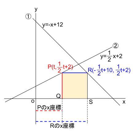中学数学・高校受験chu-su- 一次関数と正方形 図3-3