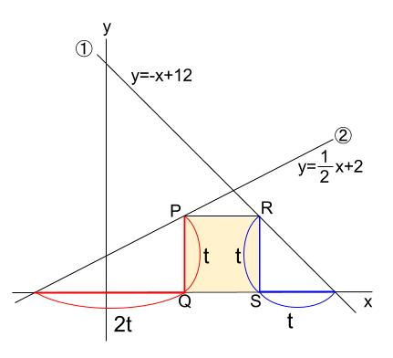 中学数学・高校受験chu-su- 一次関数と正方形 図4