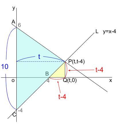 中学数学・高校受験chu-su- 1次関数 東京 図4