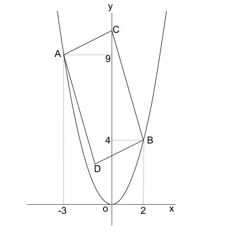 中学数学・高校受験chu-su- 2乗に比例 平行四辺形の面積 図1