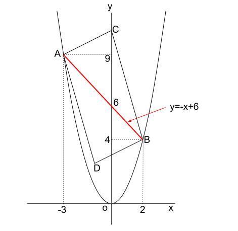中学数学・高校受験chu-su- 2乗に比例 平行四辺形の面積 図2