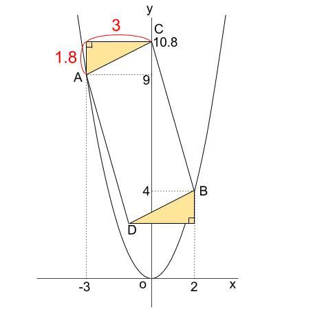 中学数学・高校受験chu-su- 2乗に比例 平行四辺形の面積 図5