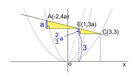 中学数学・高校受験chu-su- 2乗に比例 5行四辺形 難問 図5