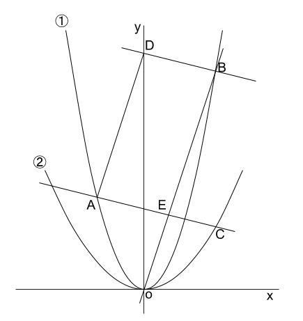 中学数学・高校受験chu-su- 2乗に比例 平行四辺形 難問 図1