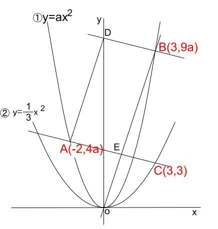 中学数学・高校受験chu-su- 2乗に比例 平行四辺形 難問 図2
