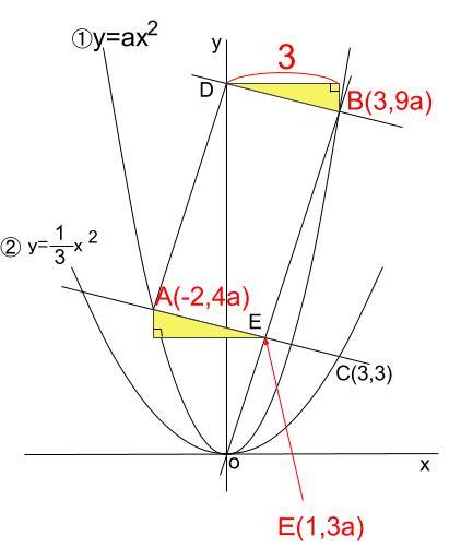 中学数学・高校受験chu-su- 2乗に比例 平行四辺形 難問 図4
