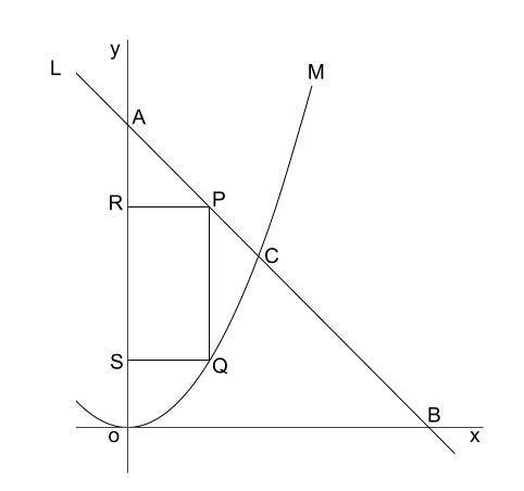中学数学・高校受験chu-su- 2乗に比例と正方形 図1