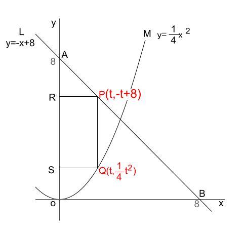 中学数学・高校受験chu-su- 2乗に比例と正方形 図2-2