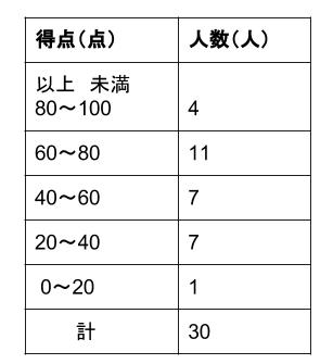 中学数学・高校受験chu-su- 資料の整理 度数分布表から中央値1
