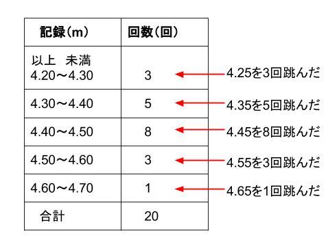 中学数学・高校受験chu-su- 資料の整理 度数分布表からの平均2