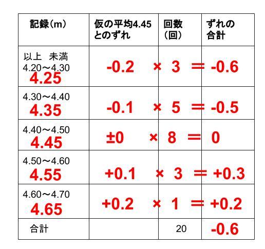 中学数学・高校受験chu-su- 資料の整理 度数分布表からの平均4