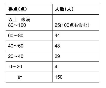 中学数学・高校受験chu-su- 資料の整理 度数分布表 表3
