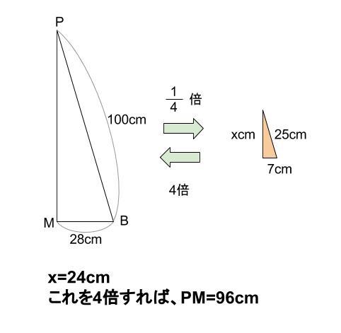 中学数学・高校受験chu-su- 円錐と内接球 図4