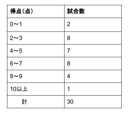 中学数学・高校受験chu-su- 資料の整理 最頻値2-2