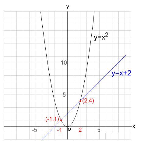 中学数学・高校受験chu-su- 2次関数 放物線と直線の交点1