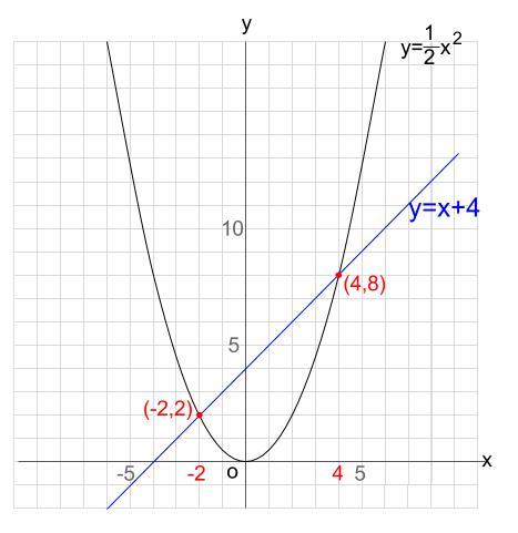 中学数学・高校受験chu-su- 2次関数 放物線と直線の交点2
