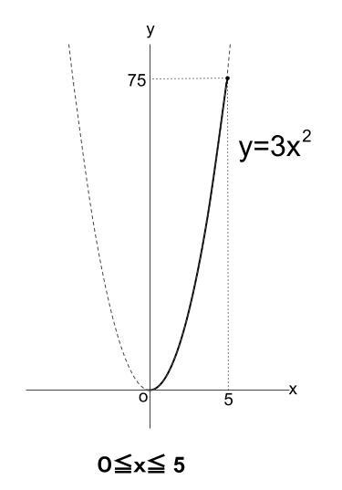 中学数学・高校受験chu-su- 2乗に比例 動点0001
