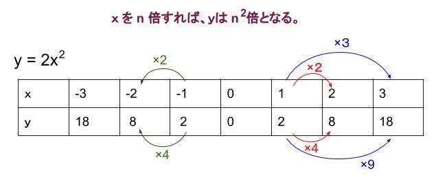 中学数学・高校受験chu-su- 2乗に比例 対応表