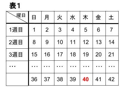 中学数学・高校受験chu-su- 規則性・24